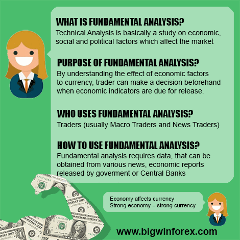 Fundamental Analysis is a study on economic, social and political factors