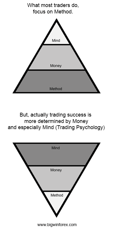 Trading success is more determined by money and mind