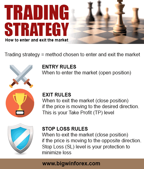 Trading Strategy: How to enter and exit the market explained