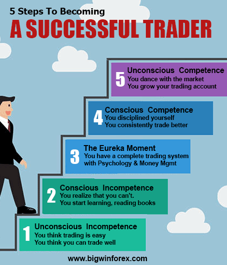 5 Steps To Becoming A Successful Trader