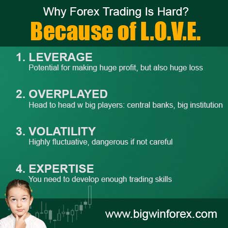 Why Forex Trading Is Hard? Because of Leverage, Overplayed, Volatility, Expertise